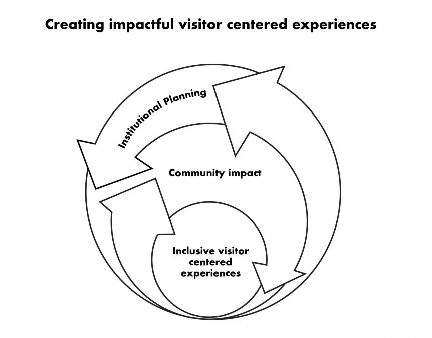 Museum Visitor Experience, creating impactful visitor centered experiences