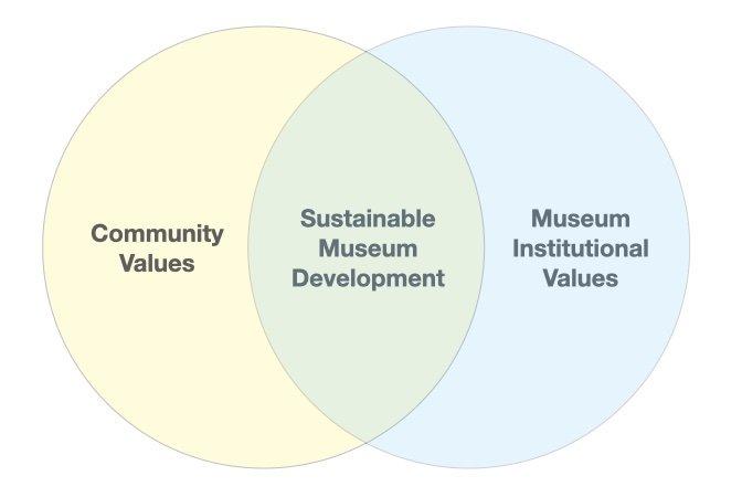Museum Community and Institutional Values